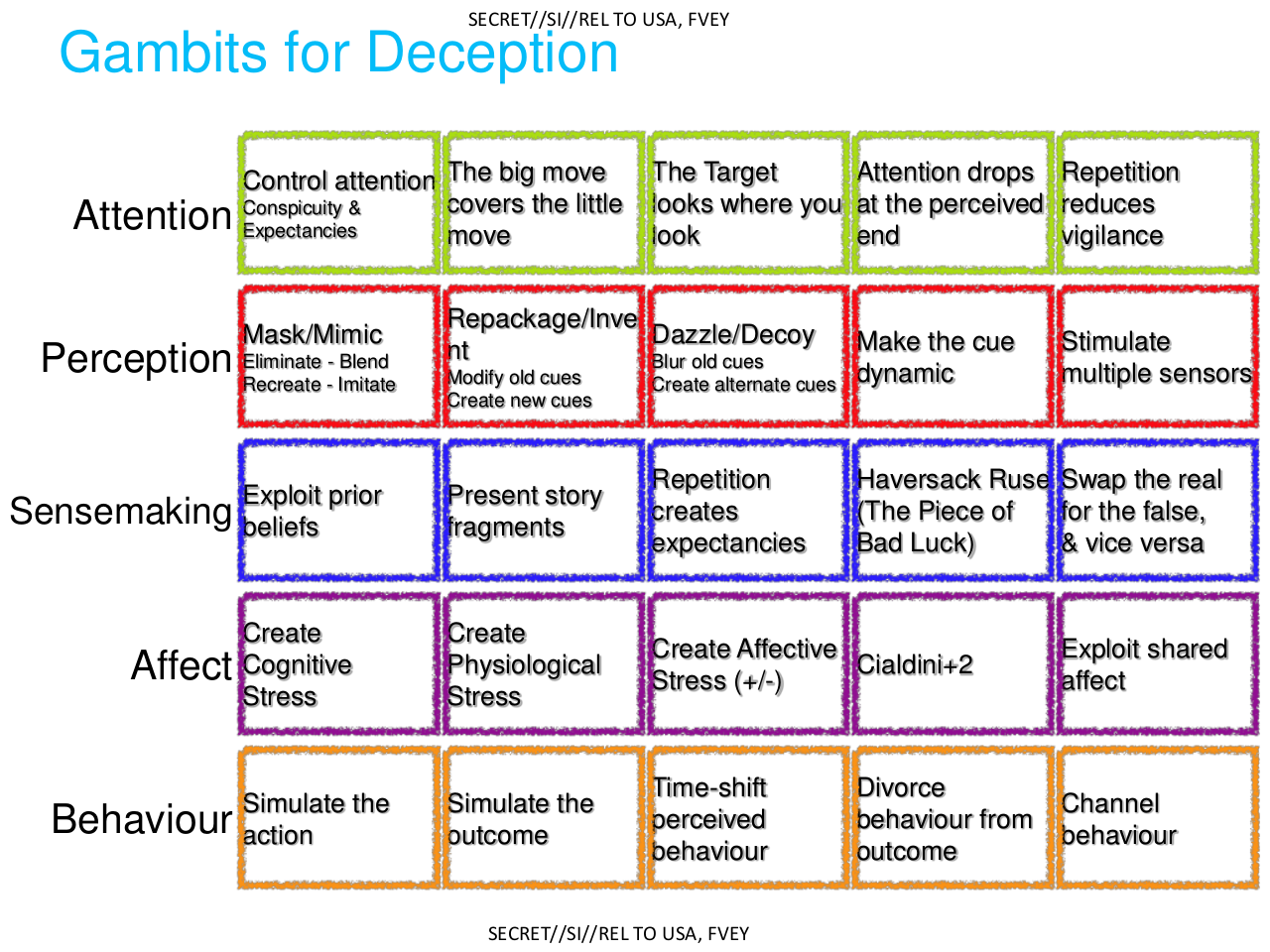 http://cdn01.theintercept.com/wp-uploads/sites/1/2014/02/deception_p24.png