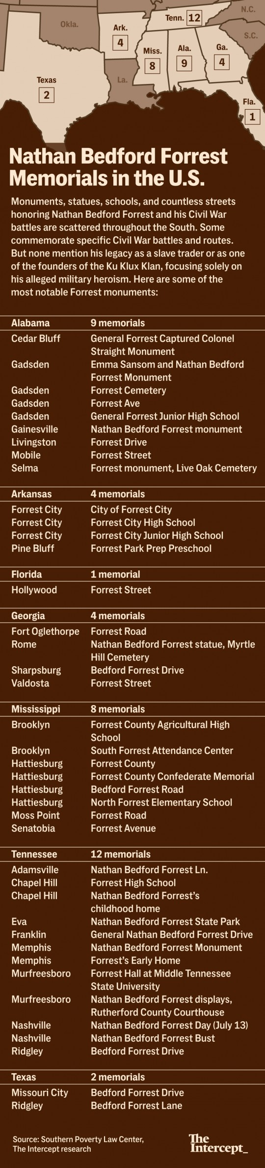 List of Nathan Bedford Forrest Memorials in the U.S.